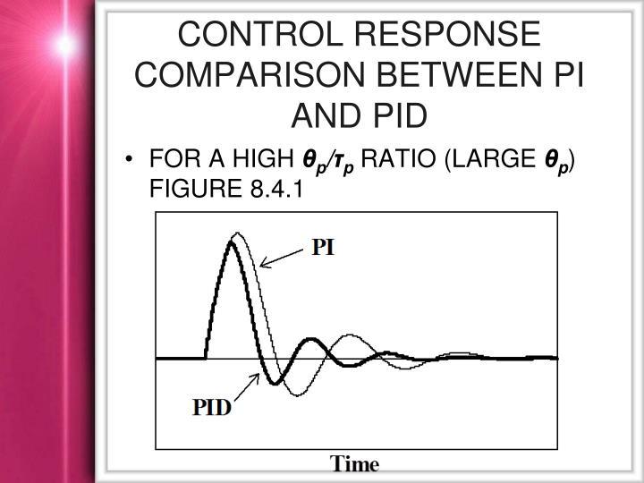 Control response Comparison