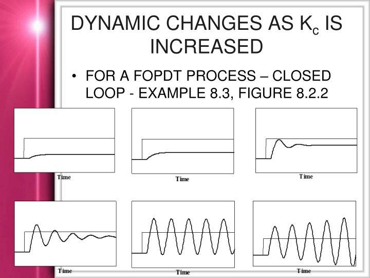 Dynamic changes as k c is increased