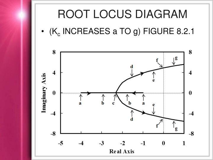 Root Locus Diagram