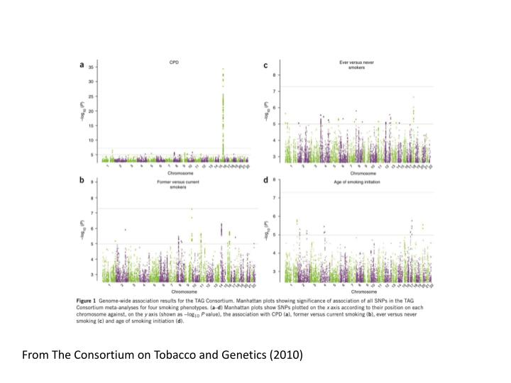 From The Consortium on Tobacco and Genetics (2010)