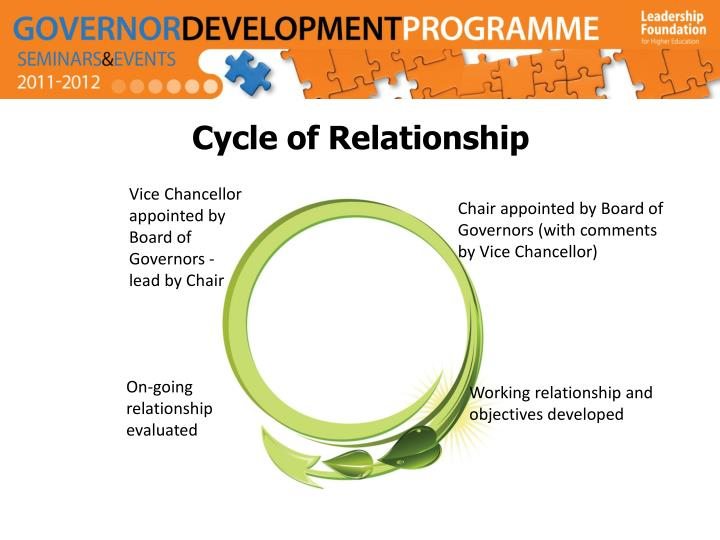 Cycle of Relationship
