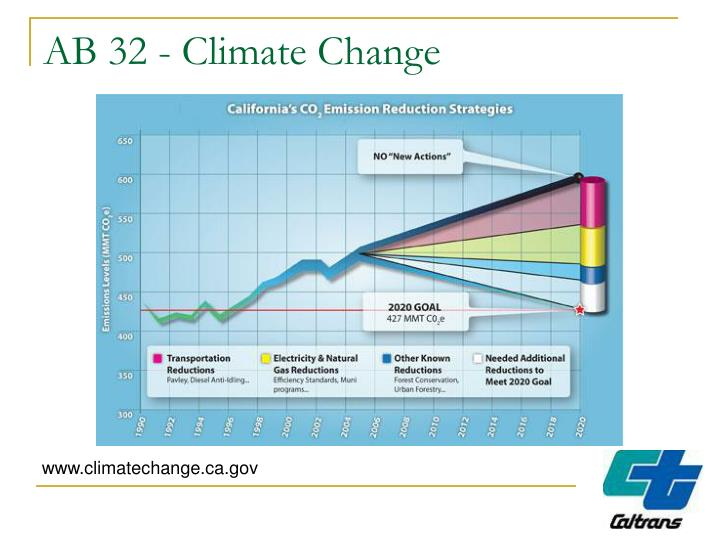AB 32 - Climate Change