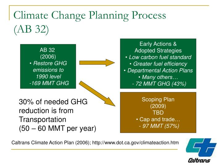 Climate Change Planning Process