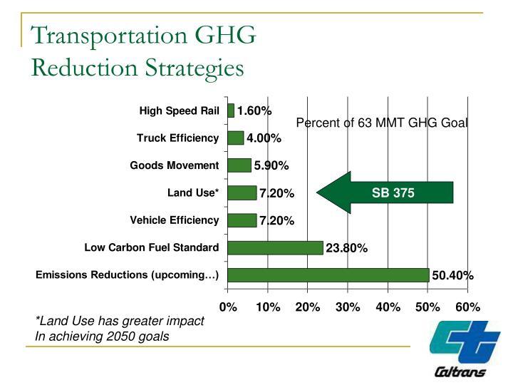Percent of 63 MMT GHG Goal