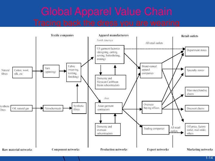 Global Apparel Value Chain