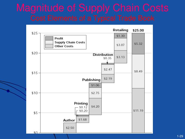 Magnitude of Supply Chain Costs