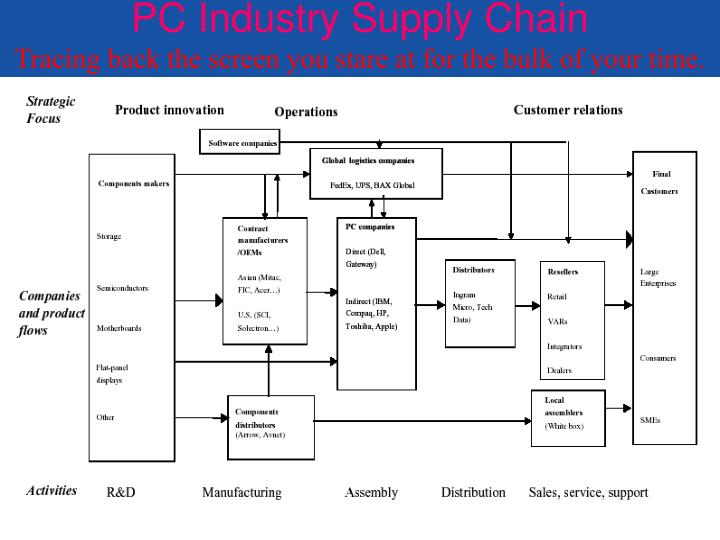 PC Industry Supply Chain