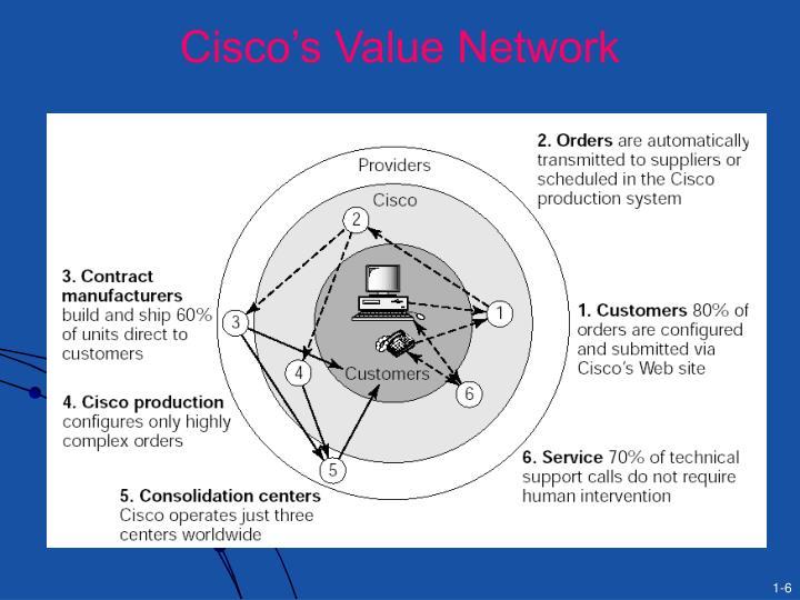 Cisco's Value Network