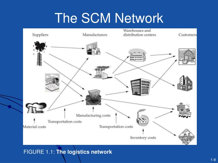 The SCM Network