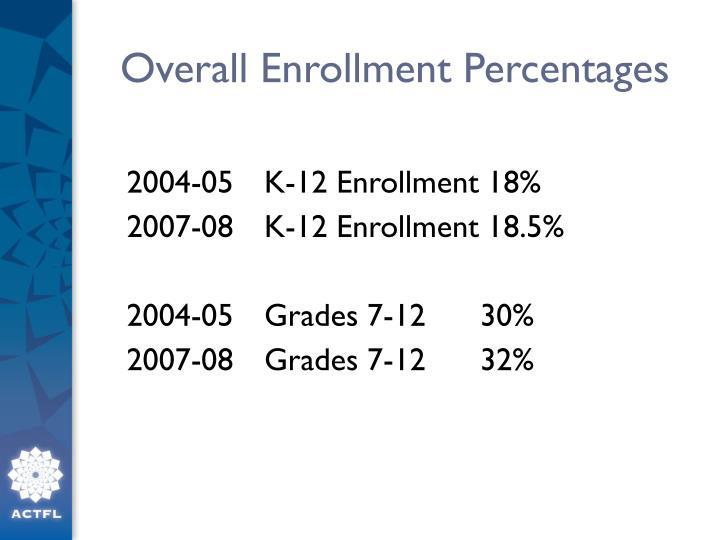 Overall Enrollment Percentages