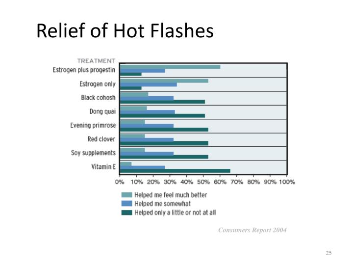 Relief of Hot Flashes