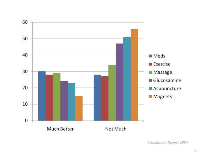Consumers Report 2004