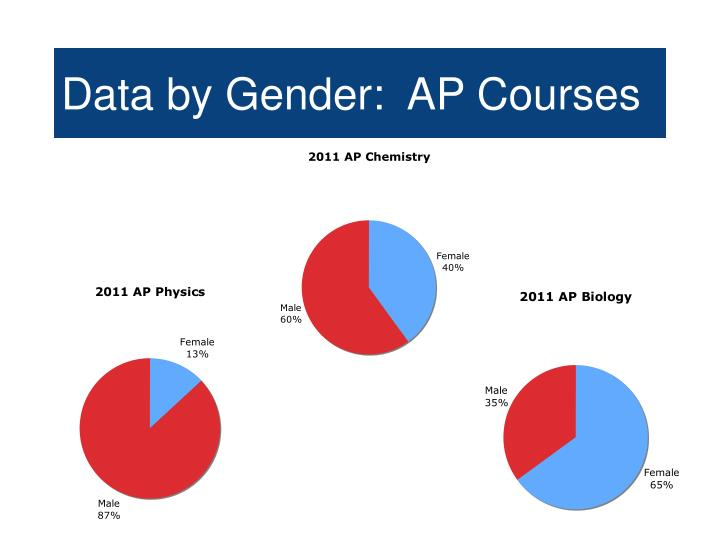 Data by Gender:  AP Courses