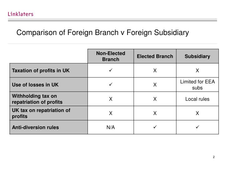 Comparison of foreign branch v foreign subsidiary