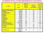 number of planned reference stations