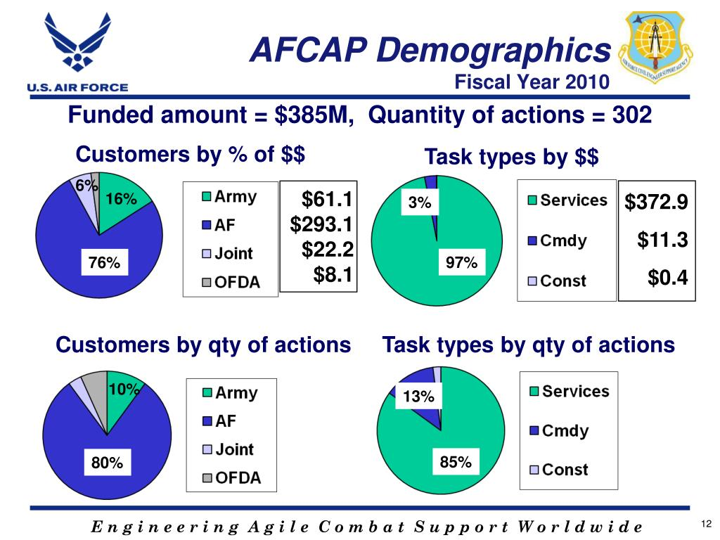 PPT - AFCESA Contract Opportunities Briefing PowerPoint Presentation