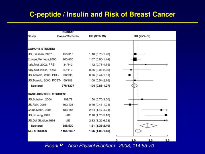 C-peptide / Insulin and Risk of Breast Cancer