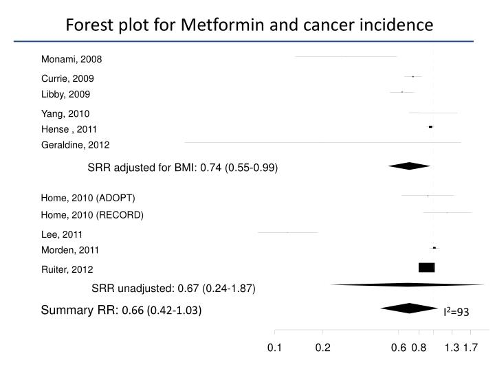 Forest plot for