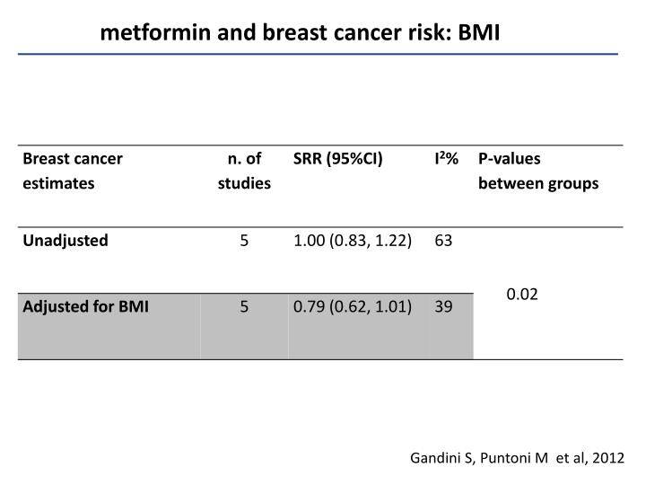 metformin and breast cancer risk: BMI