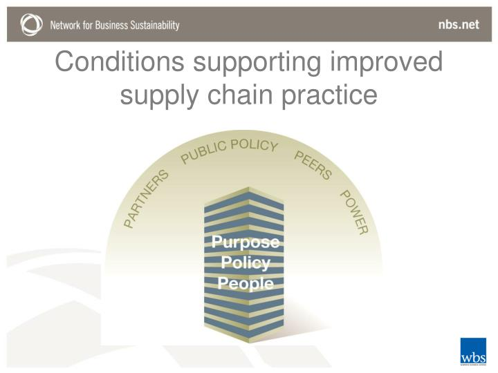 Conditions supporting improved supply chain practice