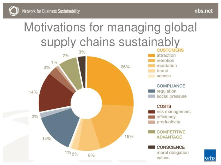 Motivations for managing global supply chains sustainably