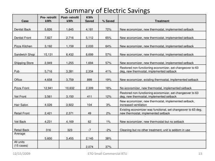 Summary of Electric Savings