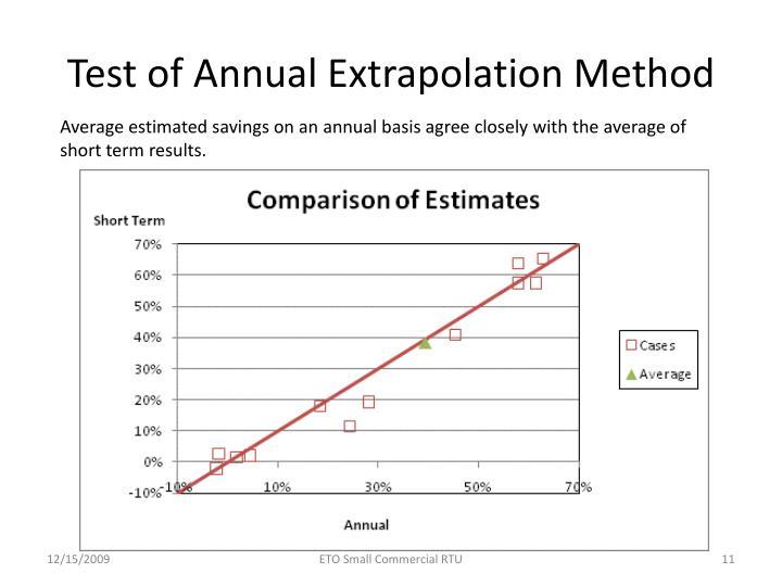 Test of Annual Extrapolation Method