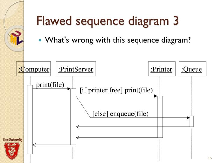 Ppt Uml Sequence Diagrams Powerpoint Presentation Id2417499