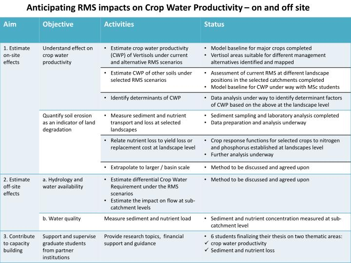 Anticipating RMS impacts on Crop Water Productivity – on and off site