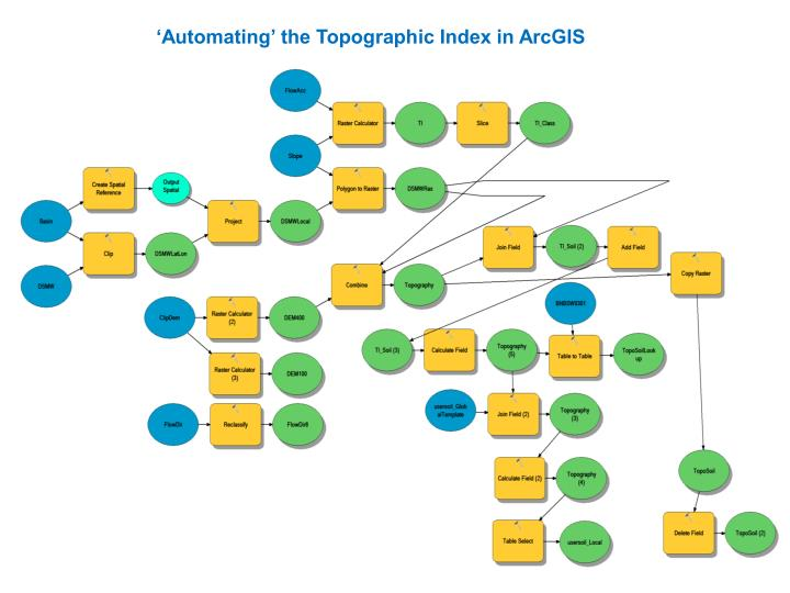'Automating' the Topographic Index in ArcGIS