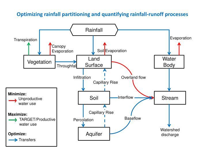 Optimizing rainfall partitioning and quantifying rainfall-runoff processes