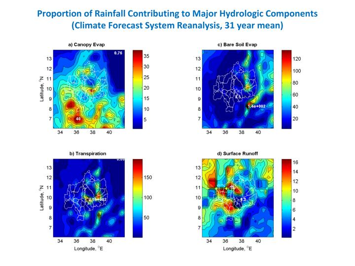 Proportion of Rainfall Contributing to Major Hydrologic Components