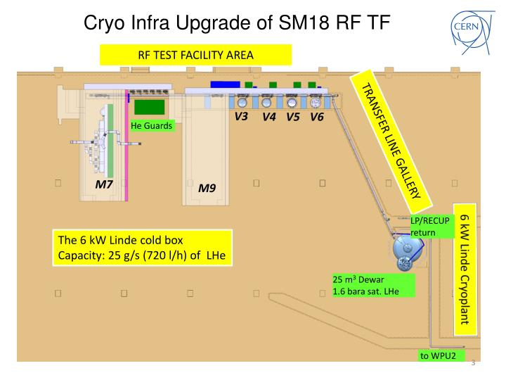 Cryo Infra Upgrade of SM18 RF