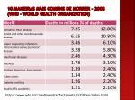 10 maneiras mais comuns de morrer 2008 wh0 world health organization