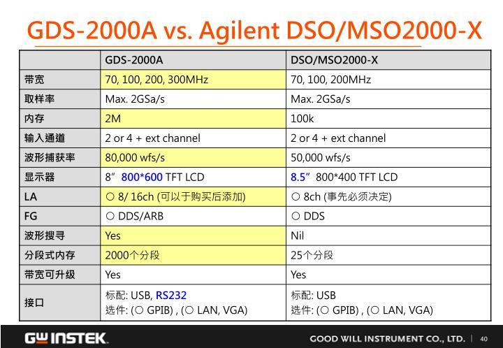 GDS-2000A vs. Agilent