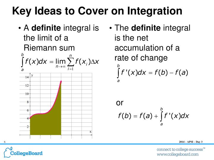 Key Ideas to Cover on Integration