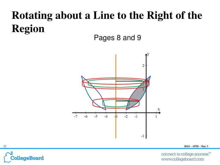 Rotating about a Line to the Right of the Region