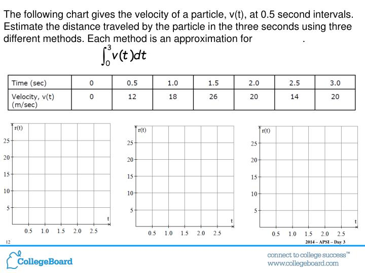 The following chart gives the velocity of a particle, v(t), at 0.5 second intervals. Estimate