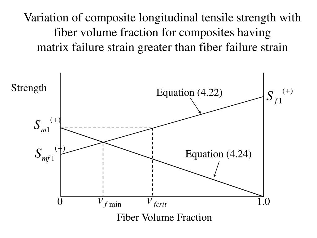 PPT - Tensile Strength of Continuous Fiber-Reinforced Lamina