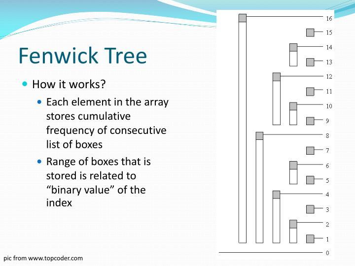 Fenwick Tree