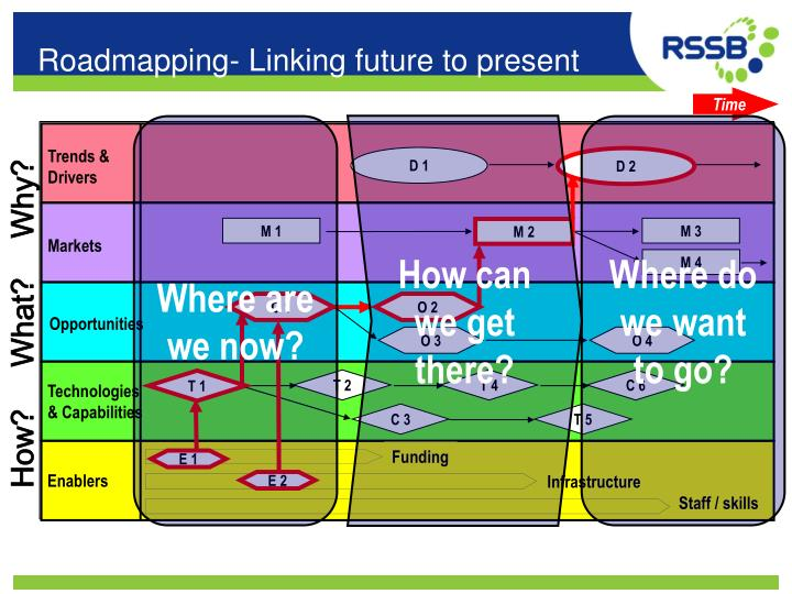 Roadmapping- Linking future to present