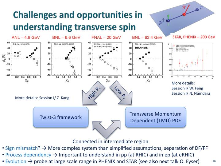 Challenges and opportunities in understanding transverse spin