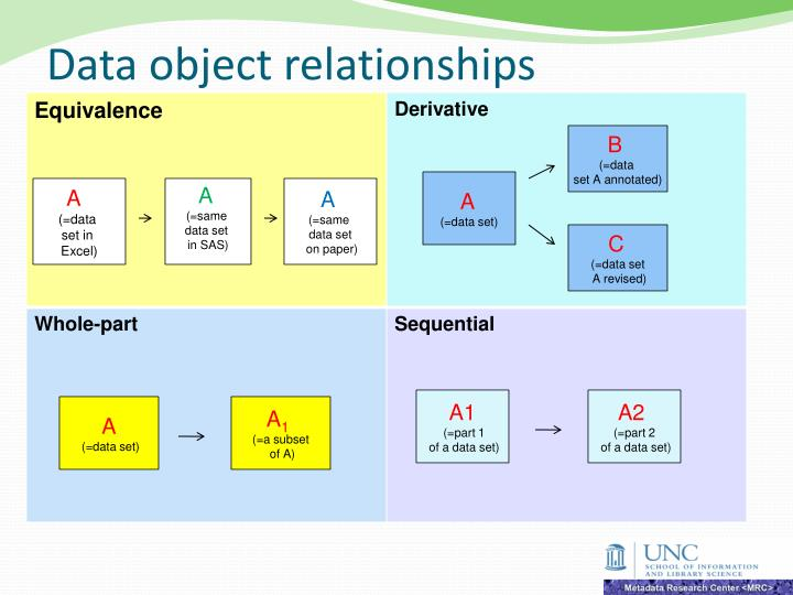 Data object relationships