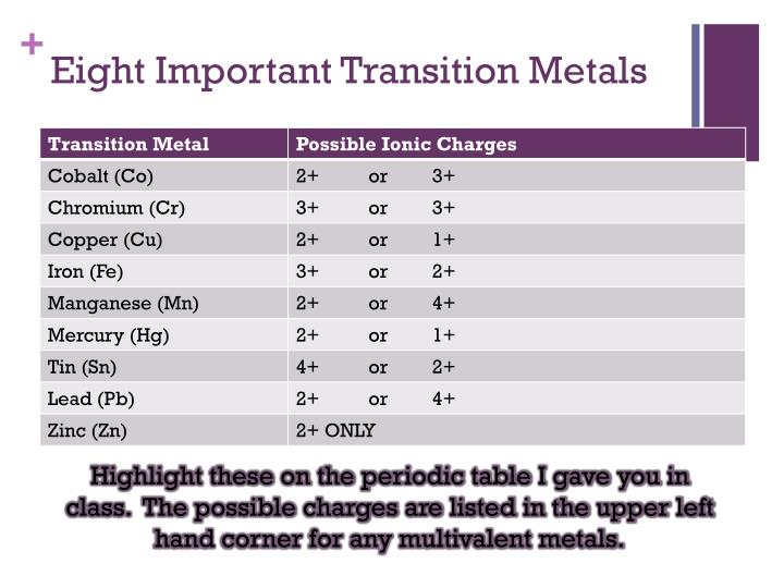 Ppt ionic compounds containing multivalent ions powerpoint eight important transition metals highlight these on the periodic table urtaz Choice Image