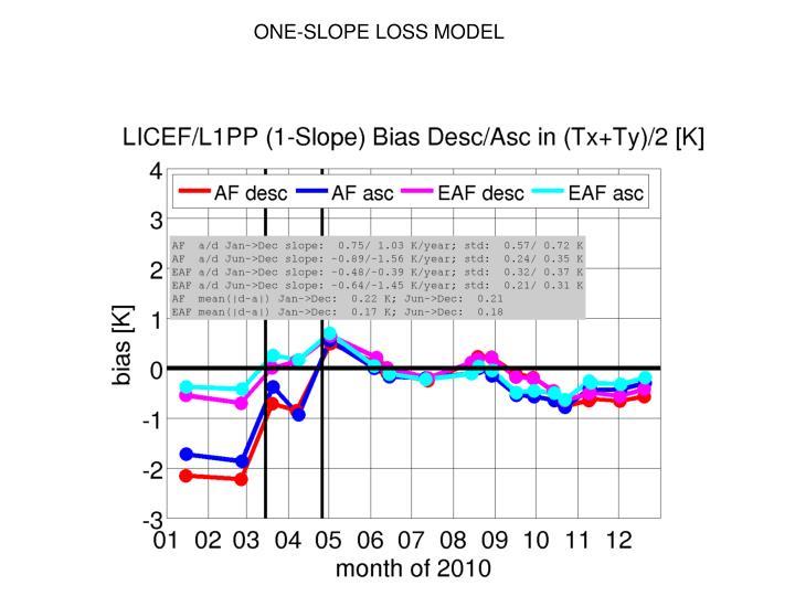 ONE-SLOPE LOSS MODEL