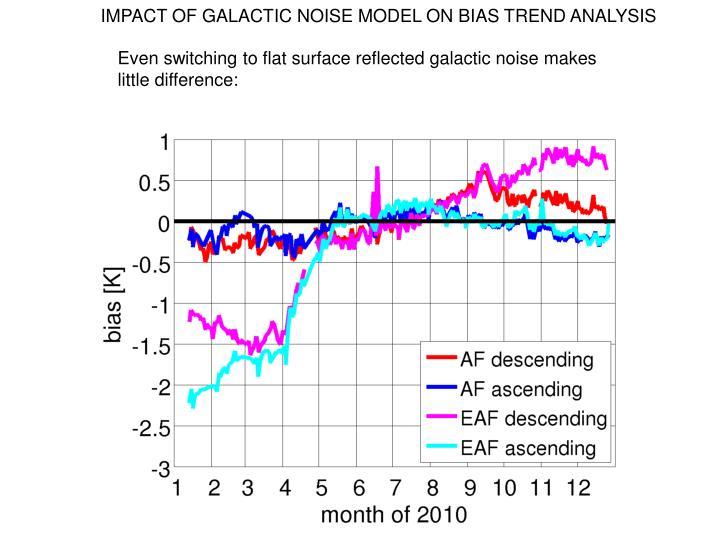 IMPACT OF GALACTIC NOISE MODEL ON BIAS TREND ANALYSIS