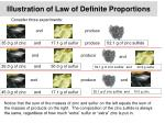 illustration of law of definite proportions