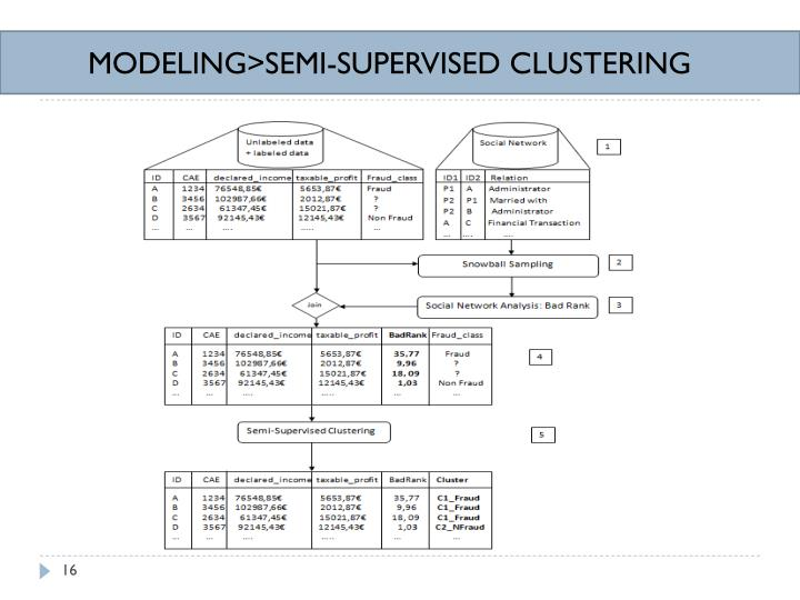 MODELING>SEMI-SUPERVISED CLUSTERING