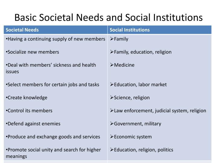 different societal institutions such as the Social institutions affect individual lives through other aspects of society such as culture, socialization, social stratification, and deviance this paper will focus on the social institution of education, and how it affects individual lives through socialization, deviance, and social stratification.