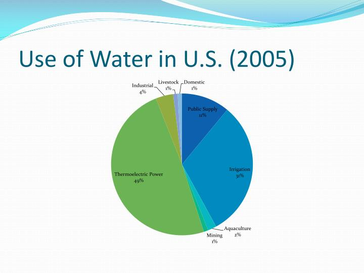 Use of Water in U.S. (2005)